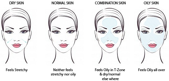 Various-Types-of-Skin